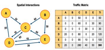 TrafficMatrix
