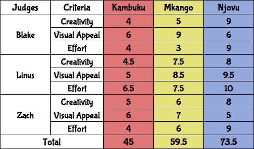 MalawiFlagResults