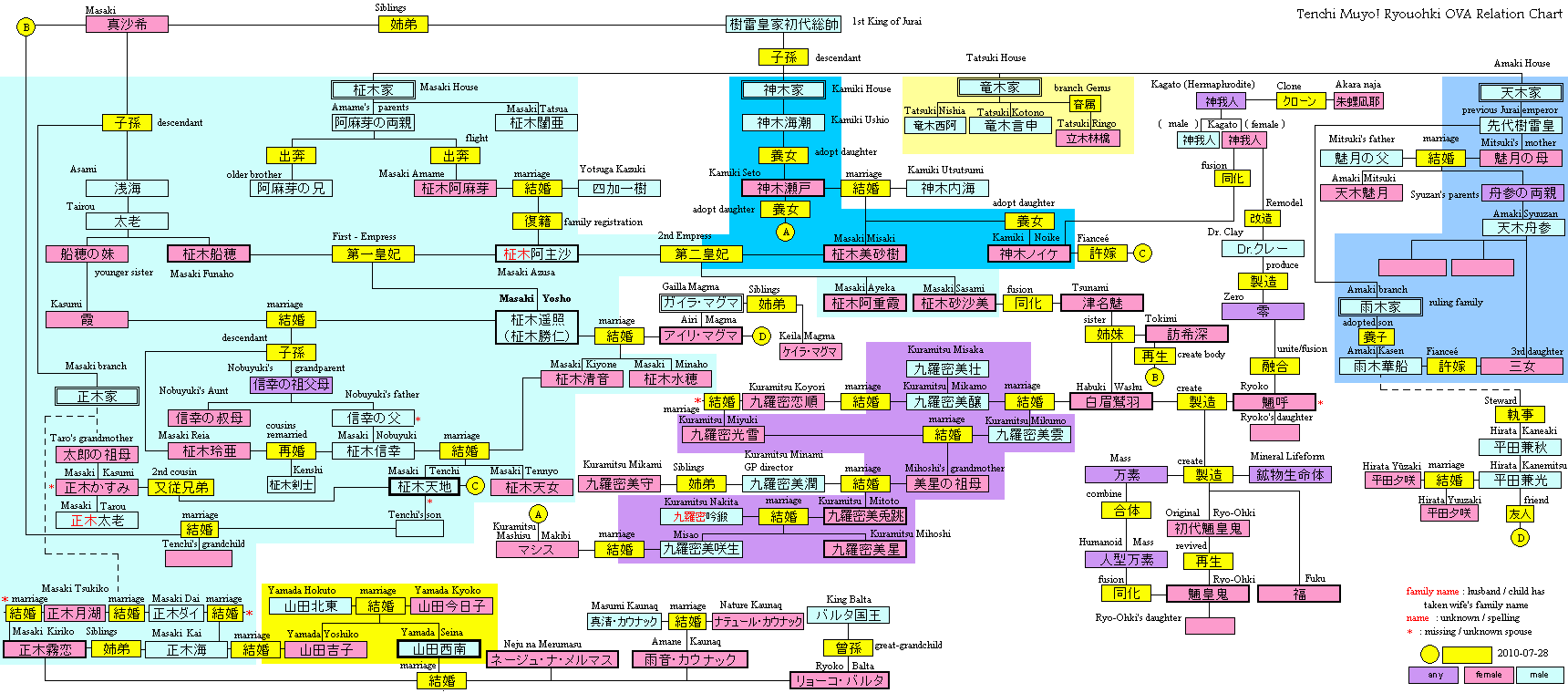 Tenchi ova family tree updated