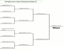 Dalmatia Junior Indoor Championship Results-0