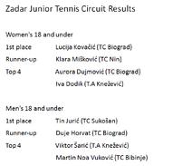 Zadar Junior Tennis Circuit Results