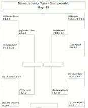 Dalmatia Junior Tennis Championship QF