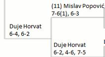 Duje's third round