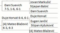 Dalmatia Junior Tennis Championship R32