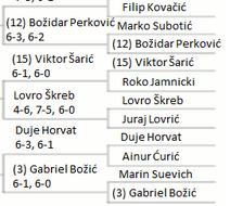 All-Croatian Junior Championship Duje's Draw