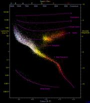 HRdiagram