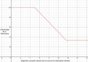 Adrenaline Graph