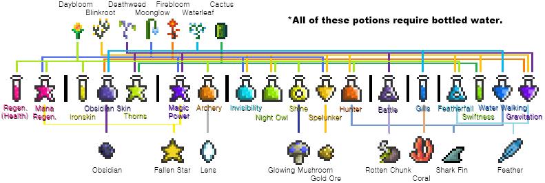 potion flowchartpng - Wiki Flowchart