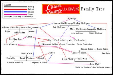 Casual-vacancy-family-tree