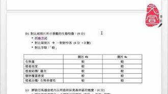 【文宣學社】地理 DSE 2013 Paper1 Q4