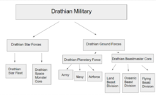 Drathian chart