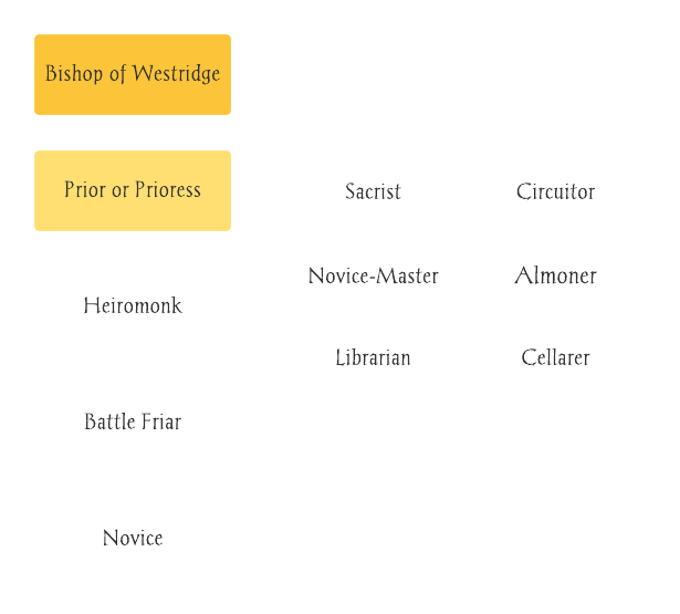 Monk Diagram