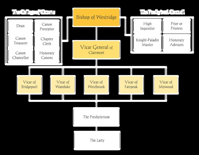 Church Diagram