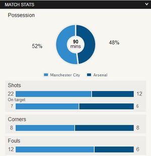 Man City v Arsenal 2013-14
