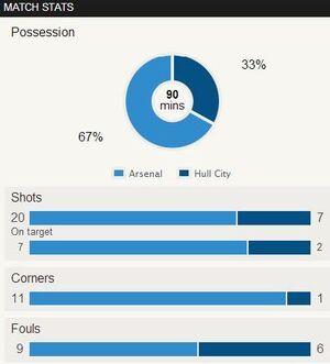 Arsenal v Hull City 2013-14.2