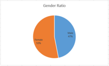Clan of milk and honey gender ratio