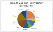 Clan of milk and honey flight distribution