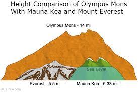Olympus Mons 6