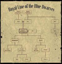 Royal Line of the Blue Dwarves