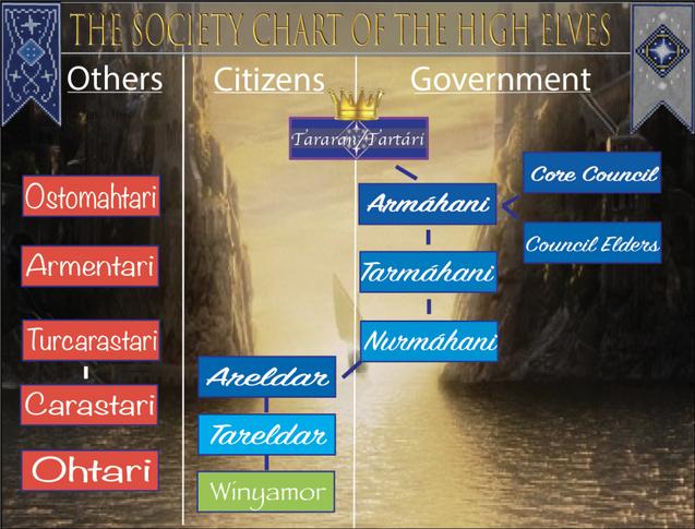 High-Elven Rank-Chart v2