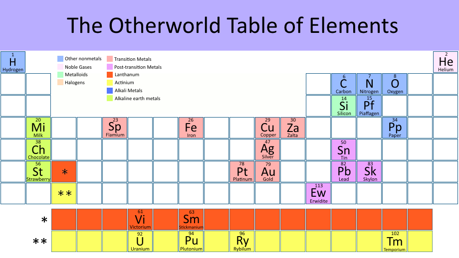 The otherworld table of elements the otherworld wiki fandom otherworld periodic table urtaz Image collections