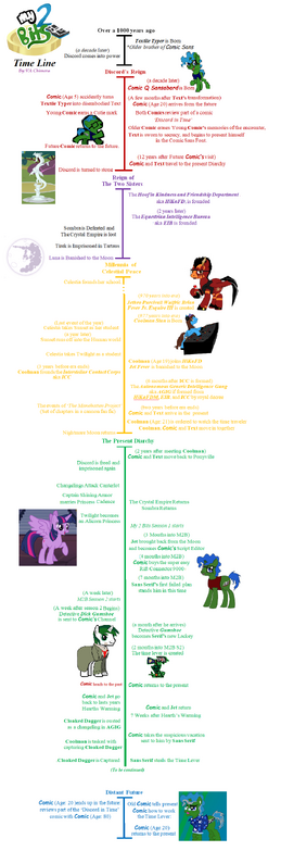 My2bits timeline done by yamiyalexander4-dbxfzq1
