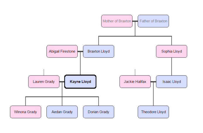 Kayne lloyd family tree