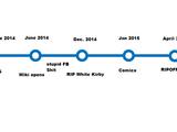 History of TARS