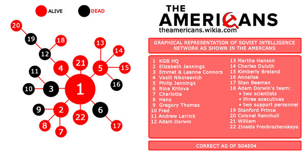The americans-kgb-infographic