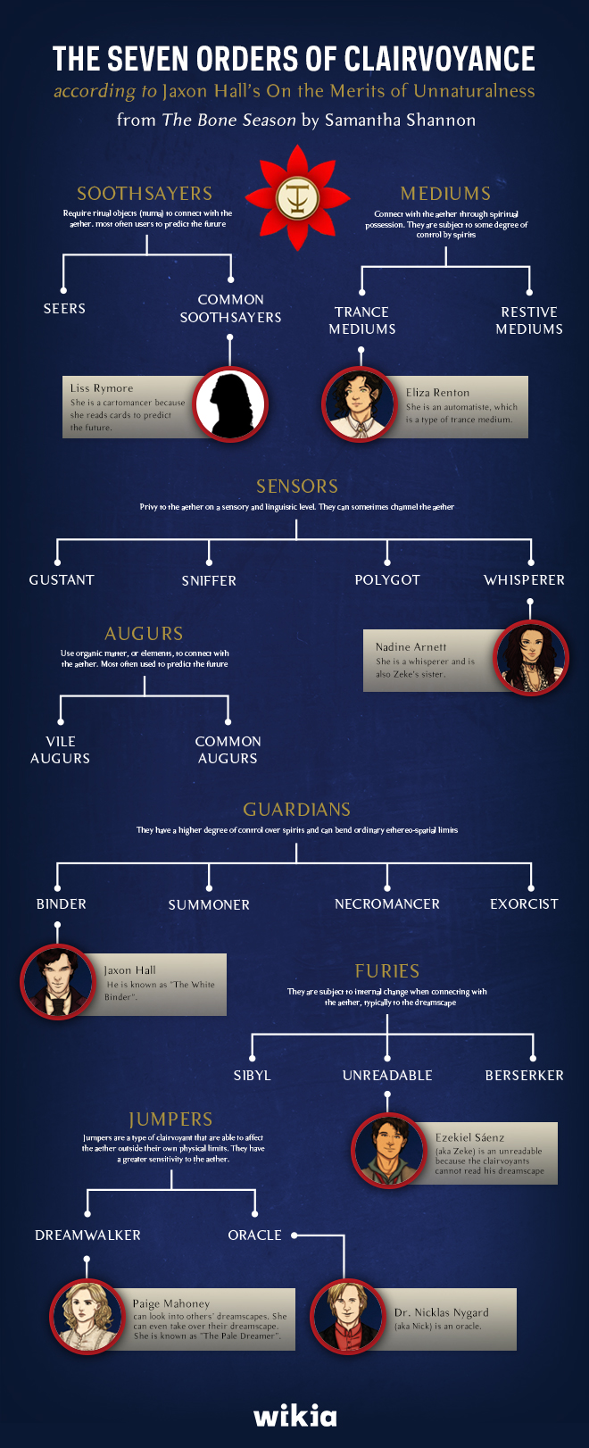 TheBoneSeason chart