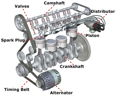 Image - Main-engine-parts.jpg | The Car Culture Wiki | FANDOM ...
