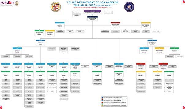 MCU-LAPD-Organization; Current
