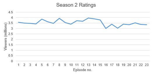 The Flash Season 2 Ratings