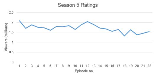 The Flash Season 5 Ratings