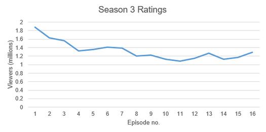 The 100 Season 3 Ratings