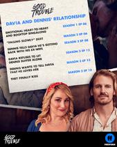 GT Davia-Dennis Relationship Timeline