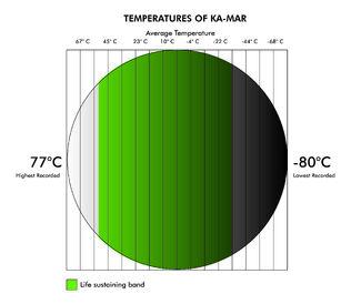 Kamar temperature