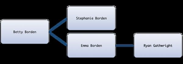 Famille Borden