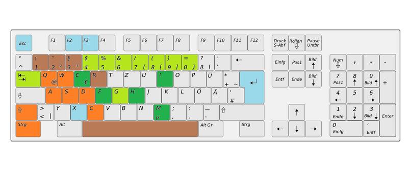 Tastatur Überblick