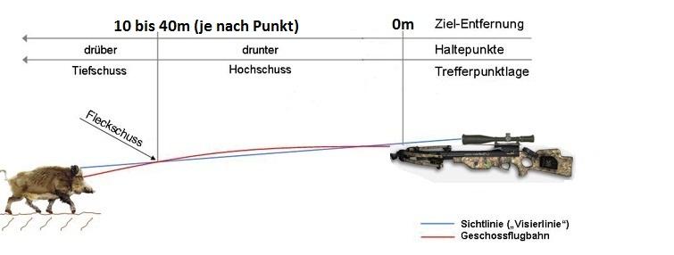Flugballistik Crossbow