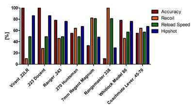 Rifle stats