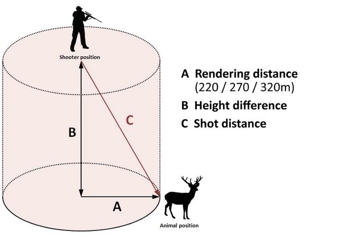 Long range math