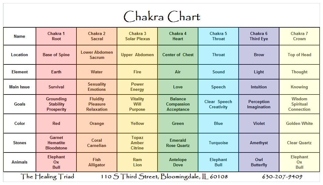 Chakra Chart Erkalnathandedecker
