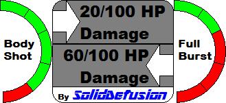 Burst Rifle Damage Output