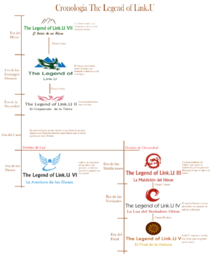 Cronologia Link.U