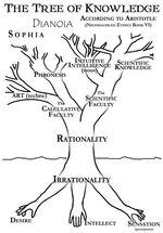 Aristotlean Tree of Knowledge
