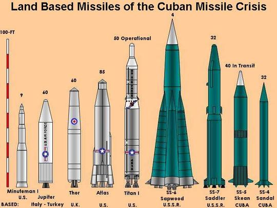 how close the cuban missile crisis came to a nuclear war The soviets were convinced the us was planning a nuclear first strike  in the  cold war, most people think about the cuban missile crisis in 1962  document  reveals just how close we came to nuclear armageddon in the.