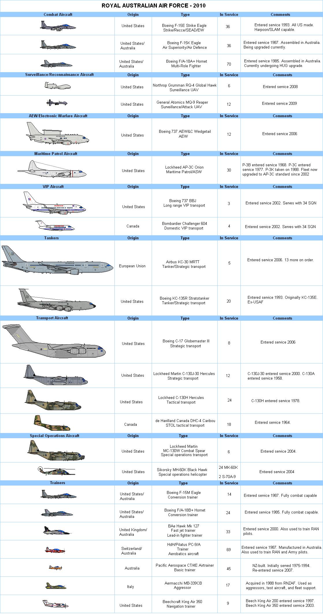 RAAF Aircraft Chart 2