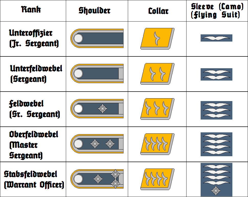 Luftwaffe insignia 2 unteroffiziere by thefalconette-d53fdxt