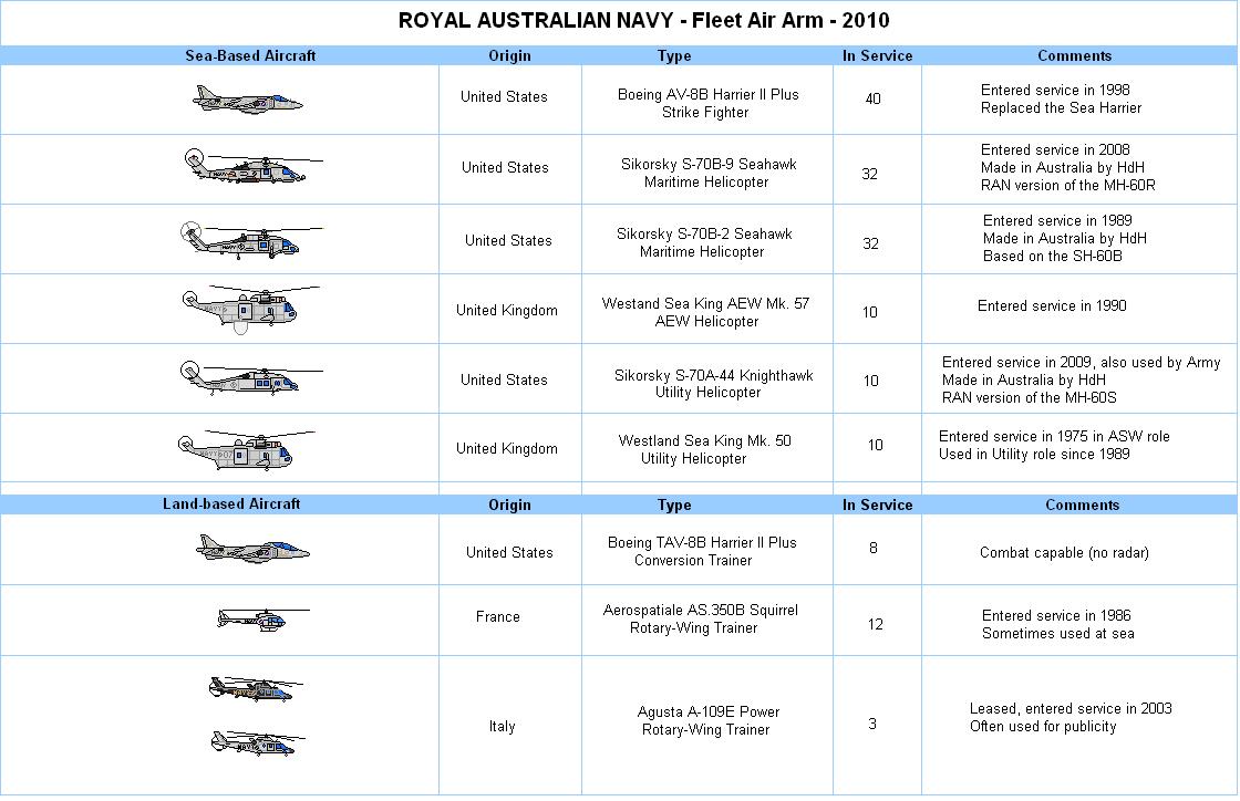 RAN Aircraft Chart
